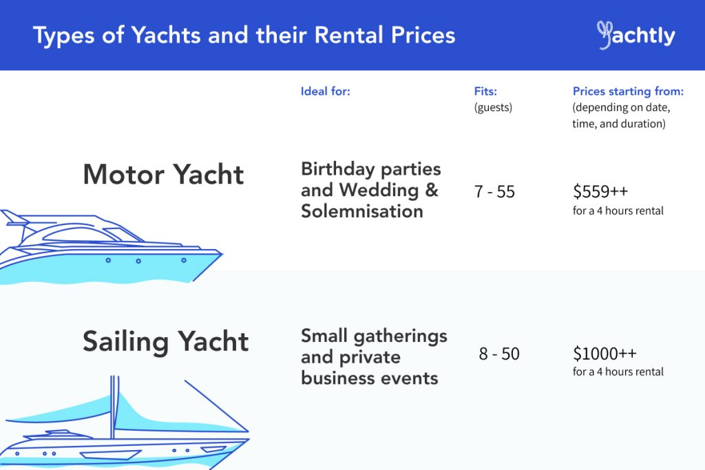 A Guide To Cheap Yacht Rentals In Singapore Yachtly Blog